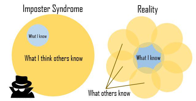 Imposter Syndrome diagram